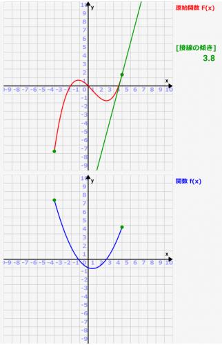 不定積分と定積分をシミュレーターで理解しよう![数学入門]