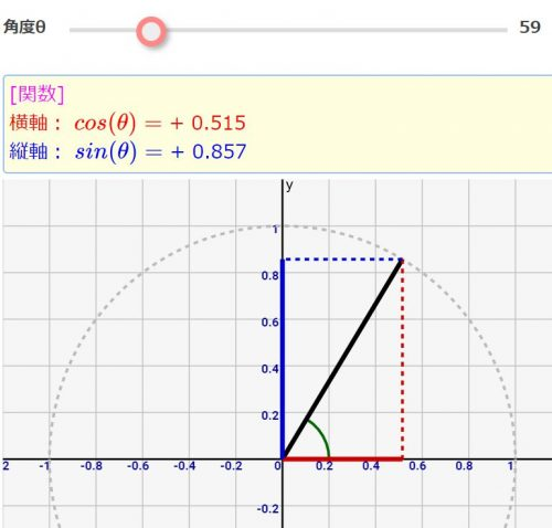 数学入門:分かりにくい三角関数(sin,cos)をシミュレーション/図解で理解!