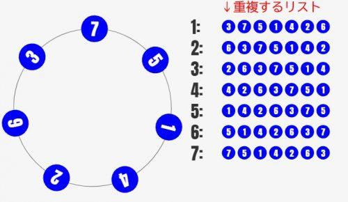 円順列をシミュレーターで理解しよう![数学入門]