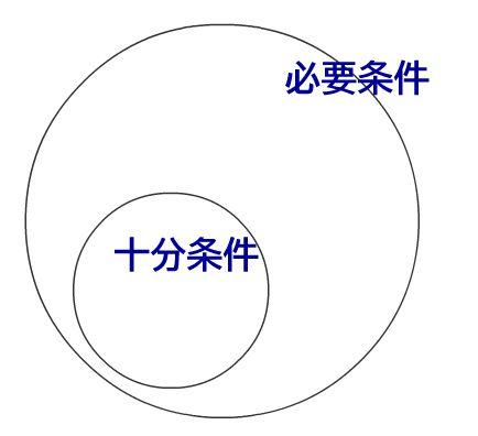 数学入門:命題の基礎(命題/集合との関係/必要条件と十分条件)を、図式を用いて解説!