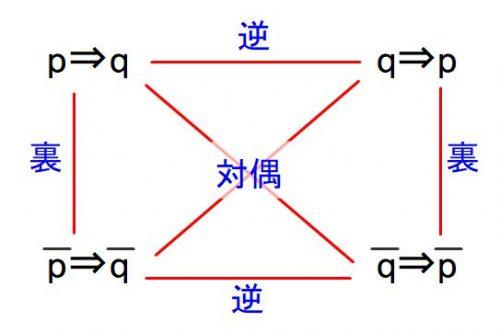 「命題の逆/裏/対偶の関係」を、図式を用いて解説![数学入門]