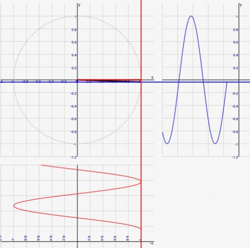 数学入門:cosθとsinθの関係をアニメーションで理解しよう!