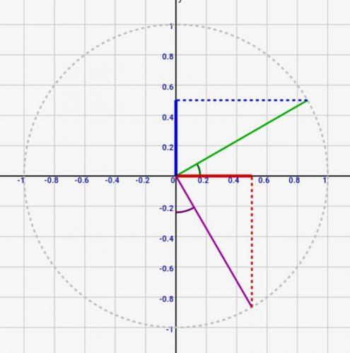 数学入門:cos/sinの各定理をシミュレーション/図解で解説!
