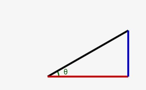 数学入門:なぜ三角関数(sin,cos)が便利なのか?をアニメーション付きで解説!