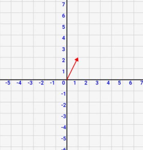 「ベクトルとはなにか?」をシミュレーション/図解で理解しよう![数学入門]