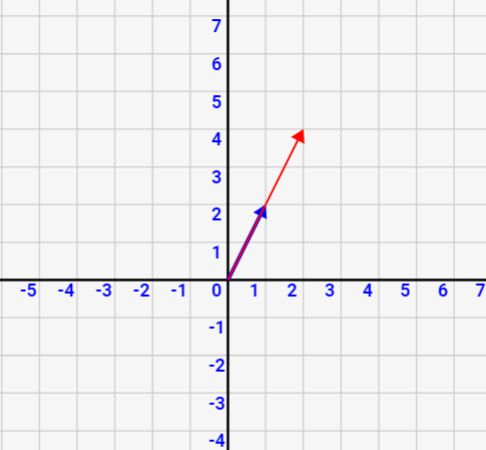 「ベクトルの大きさ変更(実数倍)」「逆ベクトル・零ベクトル」をシミュレーション/図解で理解しよう![数学入門]