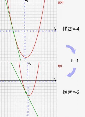 合成関数の微分の概念・イメージをシミュレーションで理解しよう![数学入門]