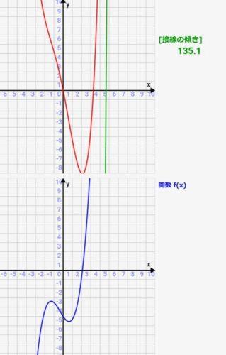 数学入門:基本的な積分の求め方(n次関数)&線形性をシミュレーターで理解しよう!