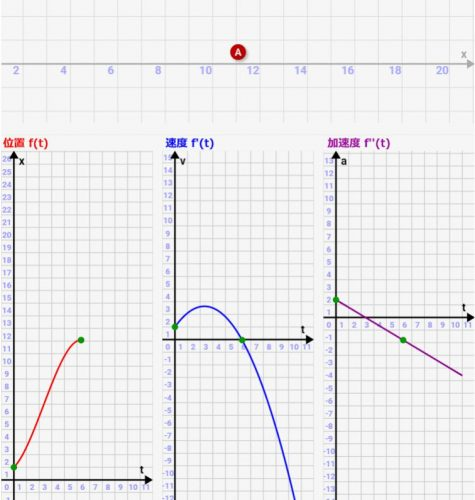 微分の意義を、物理の「位置 – 速度 – 加速度」シミュレーターで理解しよう![数学・物理入門]
