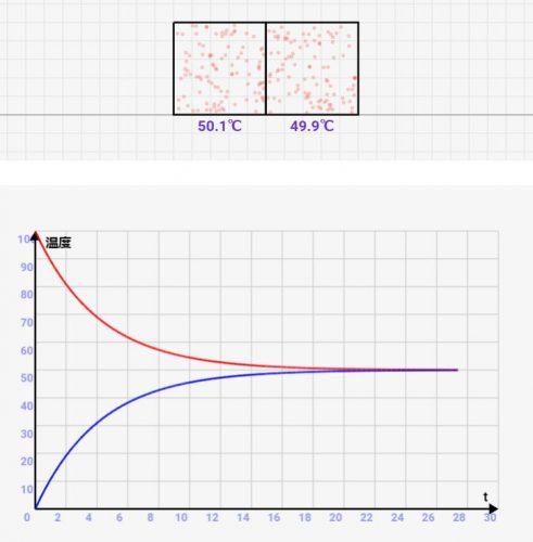 物理学入門:熱の移動と熱平衡をシミュレーターを用いて解説!