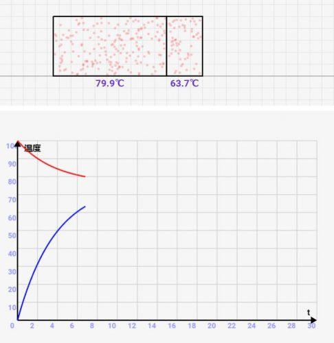 物理学入門:比熱の概念をシミュレーターを用いて解説!