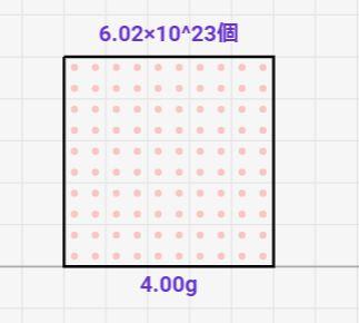 物理学入門:モル数とは何?シミュレーターを用いて理解しよう!