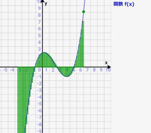 数学入門:積分の意味を「面積」で捉えよう!シミュレーターで理解を深めよう!